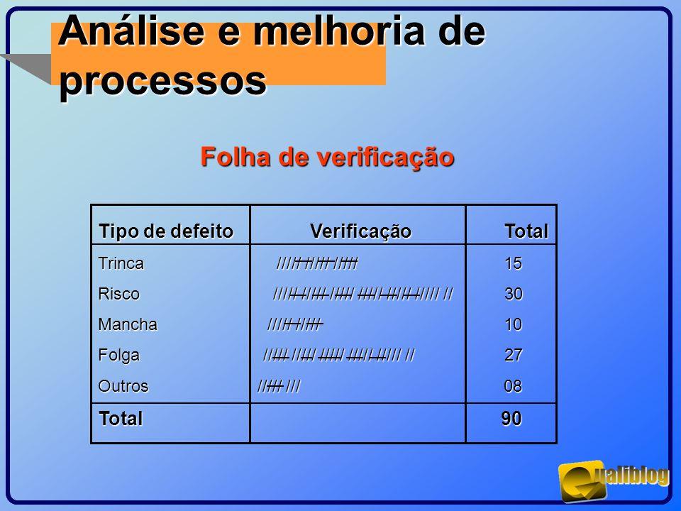 Análise e melhoria de processos Folha de verificação Tipo de defeito Verificação Total Trinca ///// ///// ///// 15 Risco ///// ///// ///// ///// /////