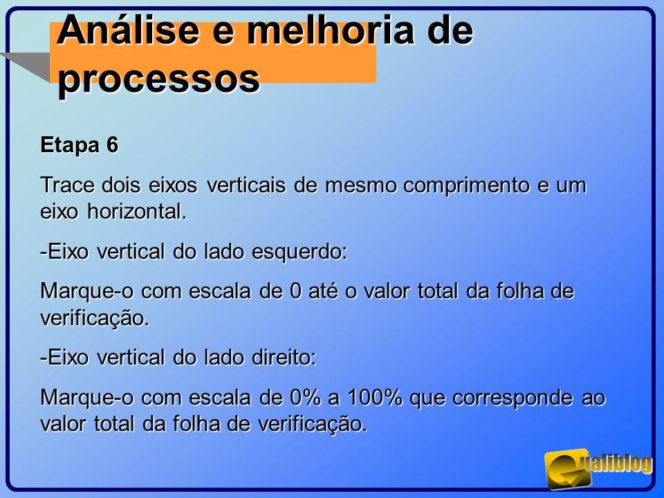 Análise e melhoria de processos Etapa 6 Trace dois eixos verticais de mesmo comprimento e um eixo horizontal. -Eixo vertical do lado esquerdo: Marque-
