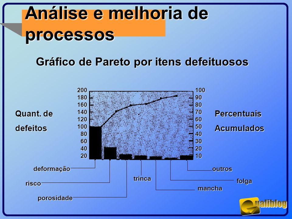 Análise e melhoria de processos Gráfico de Pareto por itens defeituosos deformação risco porosidade trinca outros folga mancha 100 90 80 70 60 50 40 3