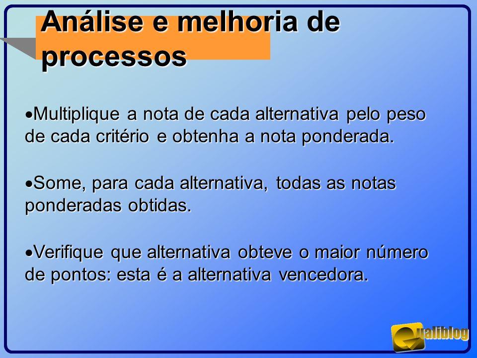 Análise e melhoria de processos Multiplique a nota de cada alternativa pelo peso de cada critério e obtenha a nota ponderada. Multiplique a nota de ca