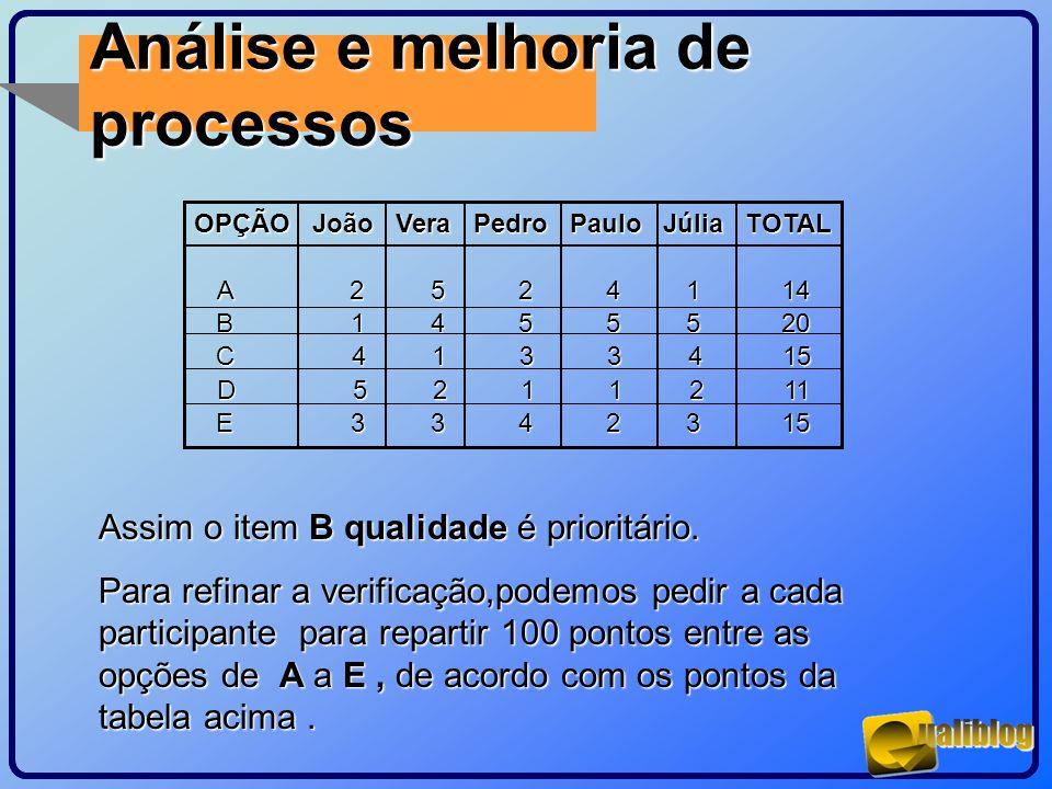 Análise e melhoria de processos OPÇÃO João Vera Pedro Paulo Júlia TOTAL A 2 5 2 4 1 14 B 1 4 5 5 5 20 C 4 1 3 3 4 15 D 5 2 1 1 2 11 E 3 3 4 2 3 15 Ass