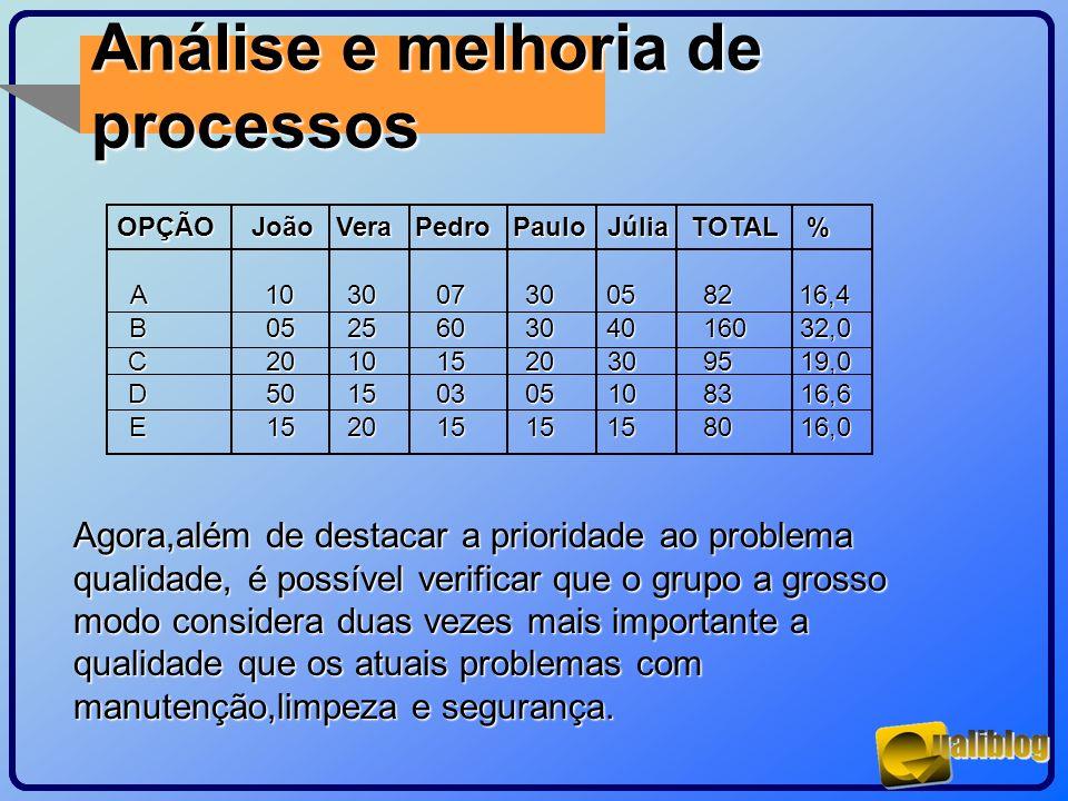 Análise e melhoria de processos OPÇÃO João Vera Pedro Paulo Júlia TOTAL % OPÇÃO João Vera Pedro Paulo Júlia TOTAL % A 10 30 07 30 05 82 16,4 B 05 25 6