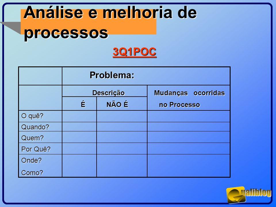 Análise e melhoria de processos3Q1POC Problema: Problema: Descrição Mudanças ocorridas Descrição Mudanças ocorridas É NÃO É no Processo É NÃO É no Pro