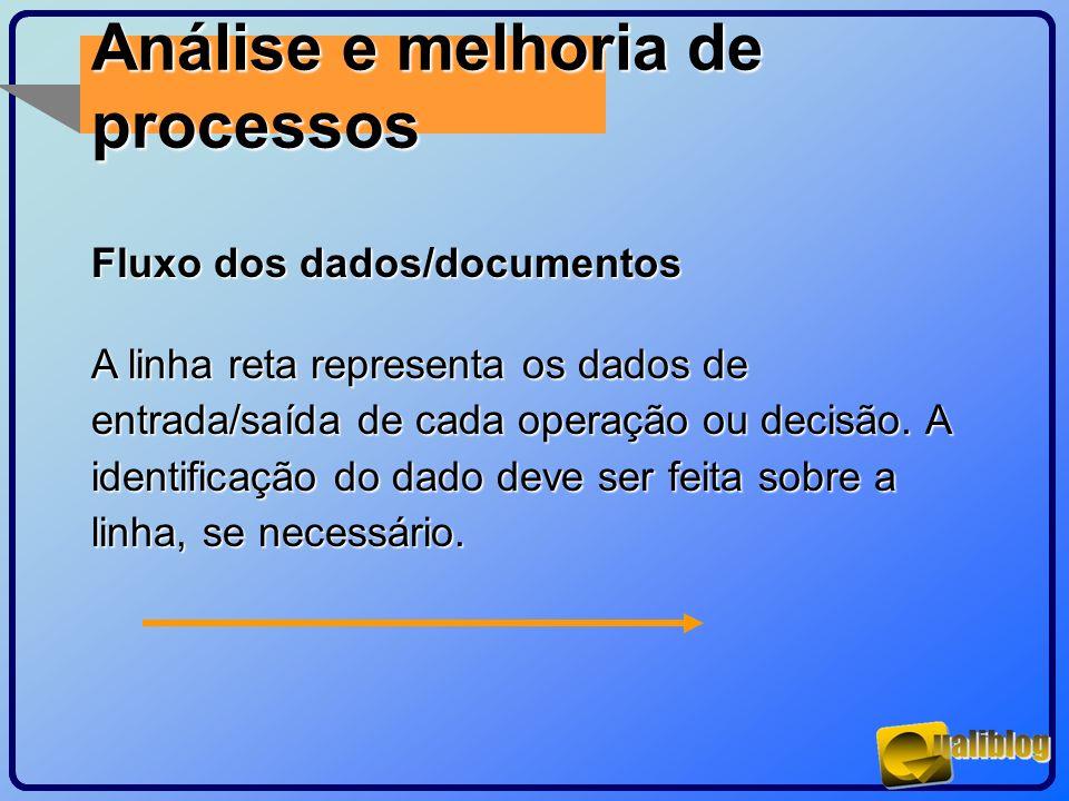 Análise e melhoria de processos Fluxo dos dados/documentos A linha reta representa os dados de entrada/saída de cada operação ou decisão. A identifica