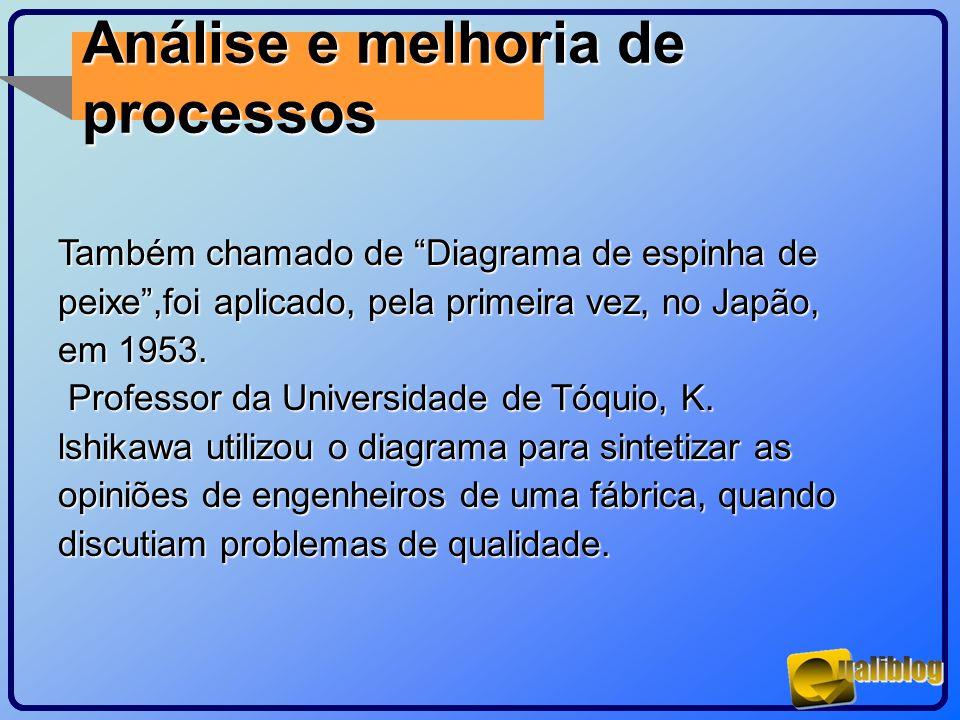 Análise e melhoria de processos Também chamado de Diagrama de espinha de peixe,foi aplicado, pela primeira vez, no Japão, em 1953. Professor da Univer