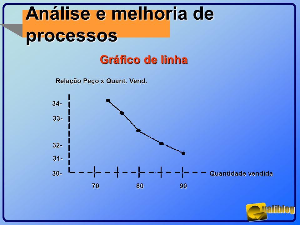 Análise e melhoria de processos Gráfico de linha Quantidade vendida Quantidade vendida 90 9080 70 70 34- 34- 33- 32- 32- 31- 30- 30- Relação Peço x Qu