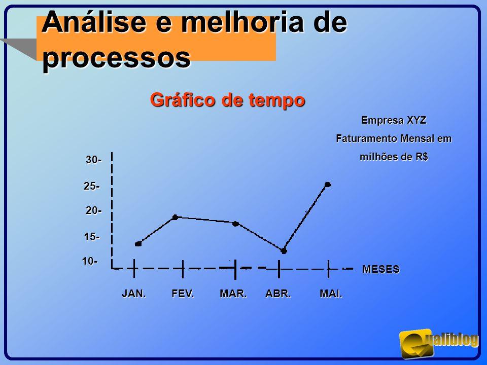 Análise e melhoria de processos Gráfico de tempo MESES MAI.ABR.MAR.FEV.JAN. 30- 25- 20- 15- 10- Empresa XYZ Faturamento Mensal em milhões de R$
