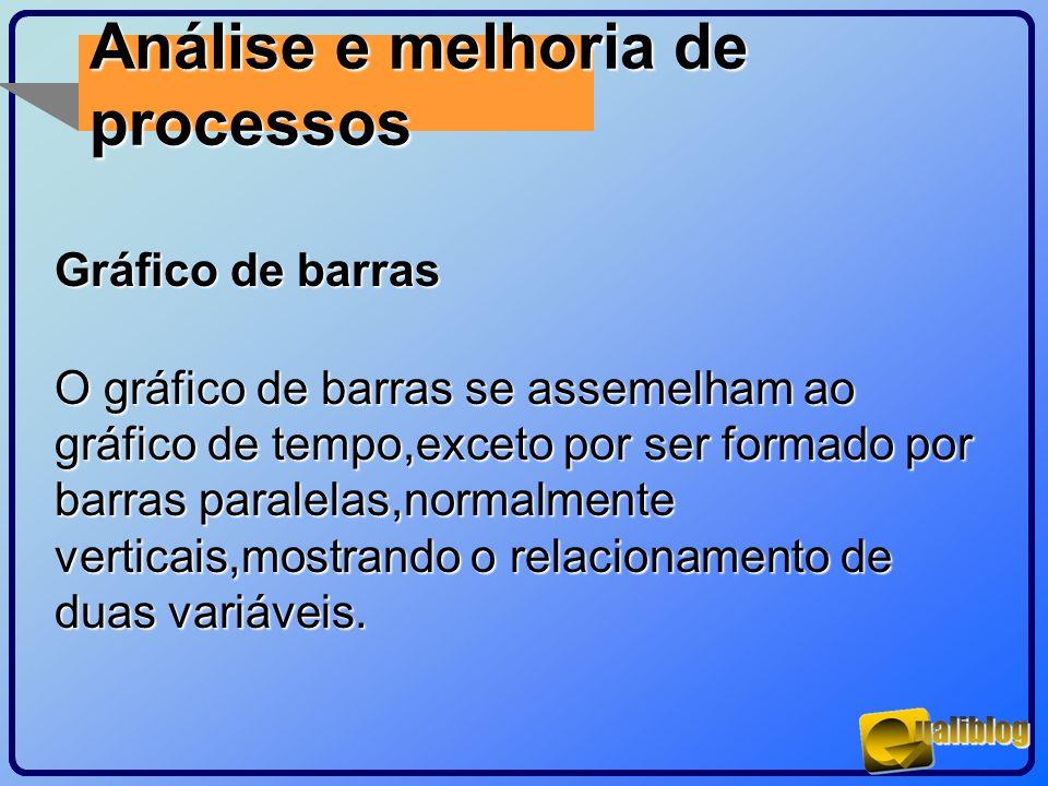 Análise e melhoria de processos Gráfico de barras O gráfico de barras se assemelham ao gráfico de tempo,exceto por ser formado por barras paralelas,no