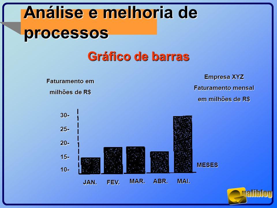 Análise e melhoria de processos Gráfico de barras MESES MAI.ABR.MAR. FEV.JAN. 30- 25- 20- 15- 10- Faturamento em milhões de R$ Empresa XYZ Faturamento