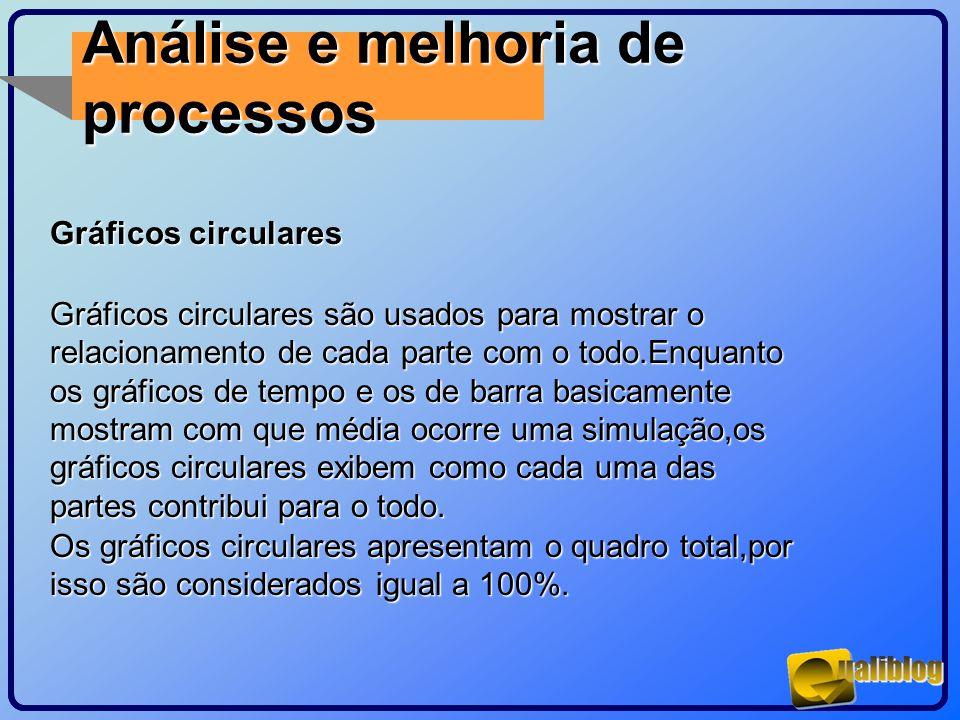 Análise e melhoria de processos Gráficos circulares Gráficos circulares são usados para mostrar o relacionamento de cada parte com o todo.Enquanto os