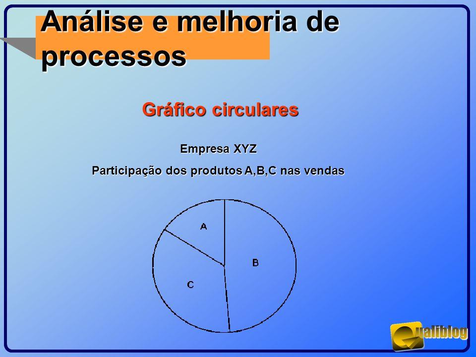 Análise e melhoria de processos Gráfico circulares Empresa XYZ Participação dos produtos A,B,C nas vendas