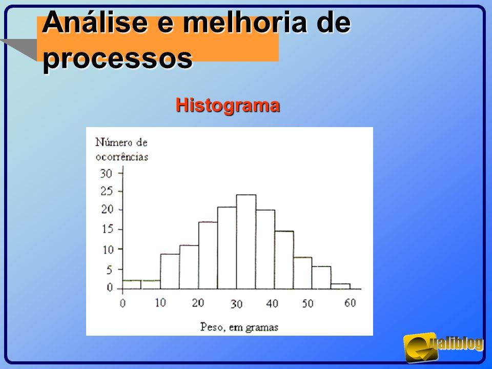 Análise e melhoria de processosHistograma