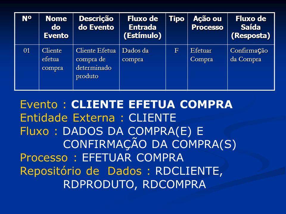 Nº Nome do Evento Descrição do Evento Fluxo de Entrada (Est í mulo) Tipo Ação ou Processo Fluxo de Sa í da (Resposta) 01 Cliente efetua compra Cliente