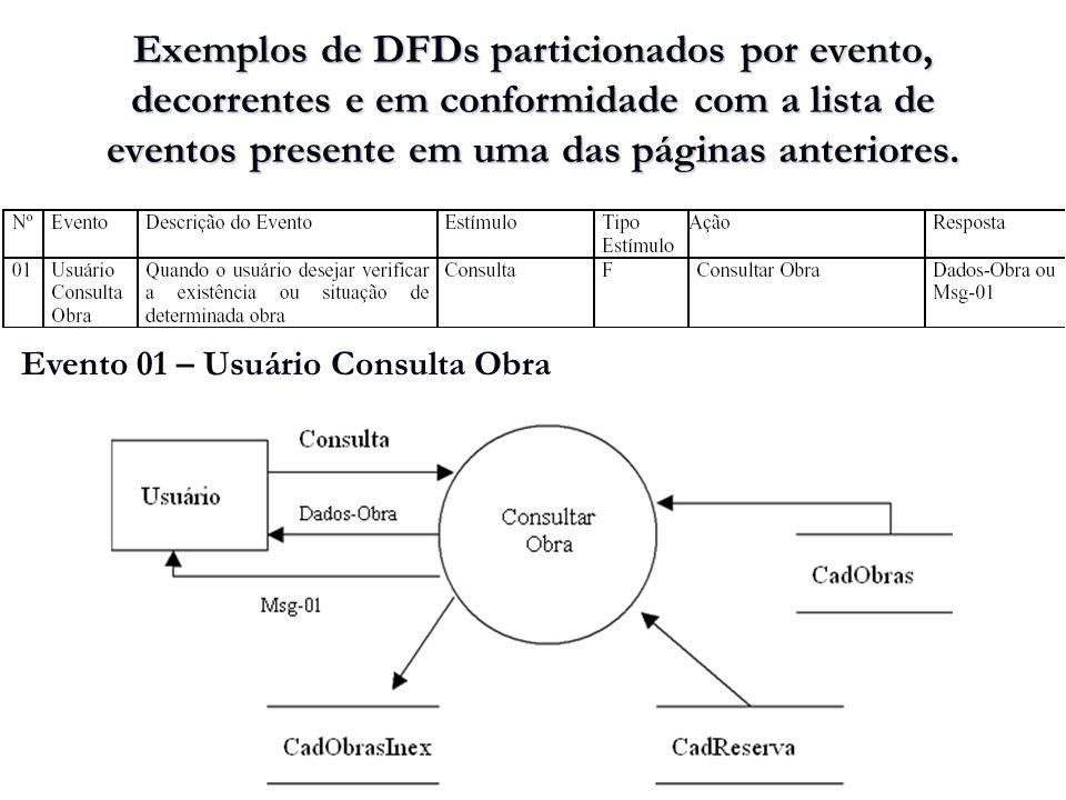 Exemplos de DFDs particionados por evento, decorrentes e em conformidade com a lista de eventos presente em uma das páginas anteriores. Evento 01 – Us
