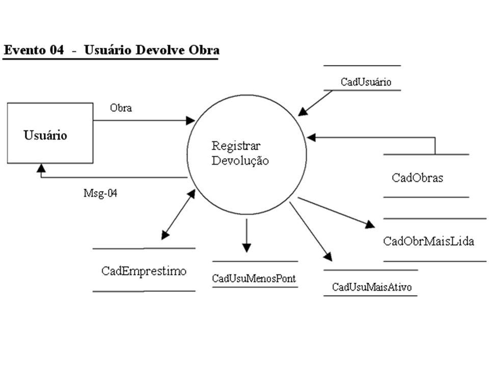 Baseado alista de eventos que se segue pede-se: A construção do respectivo diagrama de fluxo de dados (DFD)