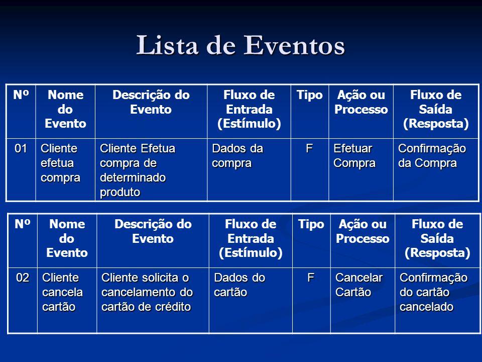Lista de Eventos NºNome do Evento Descrição do Evento Fluxo de Entrada (Est í mulo) TipoAção ou Processo Fluxo de Sa í da (Resposta) 01 Cliente efetua