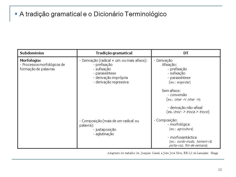 10 SubdomíniosTradição gramaticalDT Morfologia: - Processos morfológicos de formação de palavras - Derivação (radical + um ou mais afixos): - prefixaç