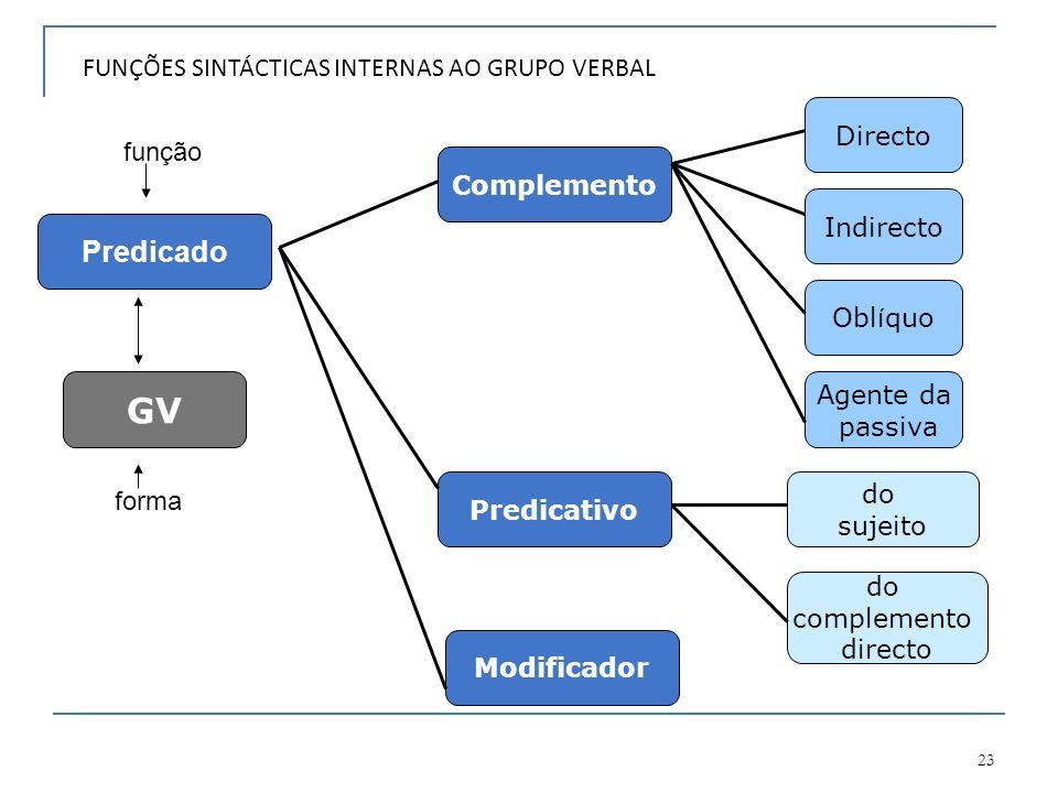 23 FUNÇÕES SINTÁCTICAS INTERNAS AO GRUPO VERBAL forma função Indirecto Complemento Directo GV do complemento directo do sujeito Agente da passiva Obl