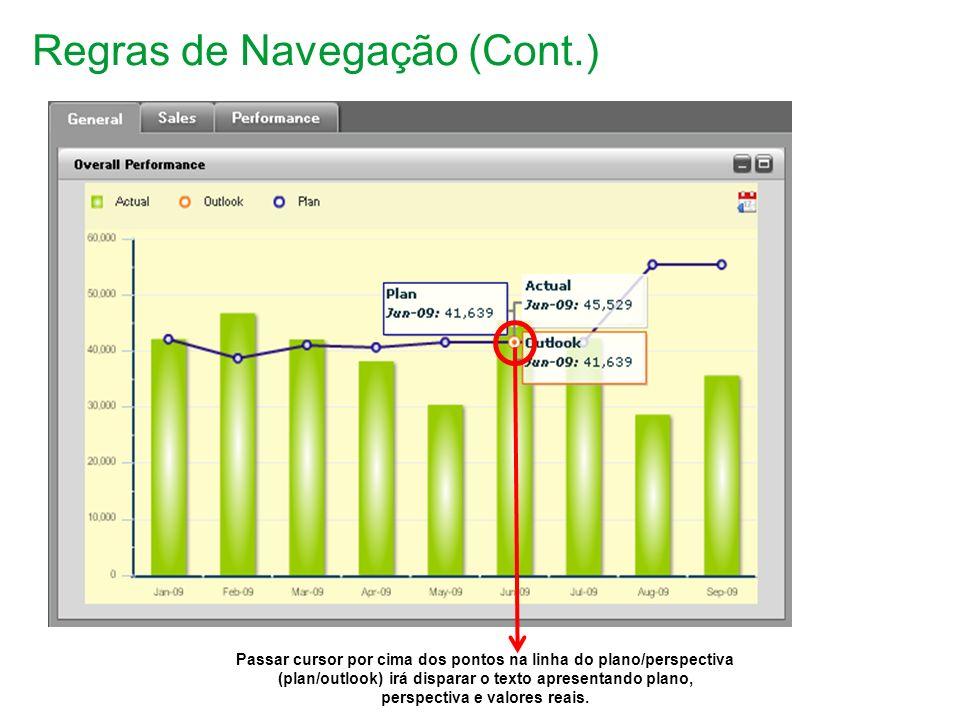 Regras de Navegação (Cont.) Passar cursor por cima dos pontos na linha do plano/perspectiva (plan/outlook) irá disparar o texto apresentando plano, perspectiva e valores reais.