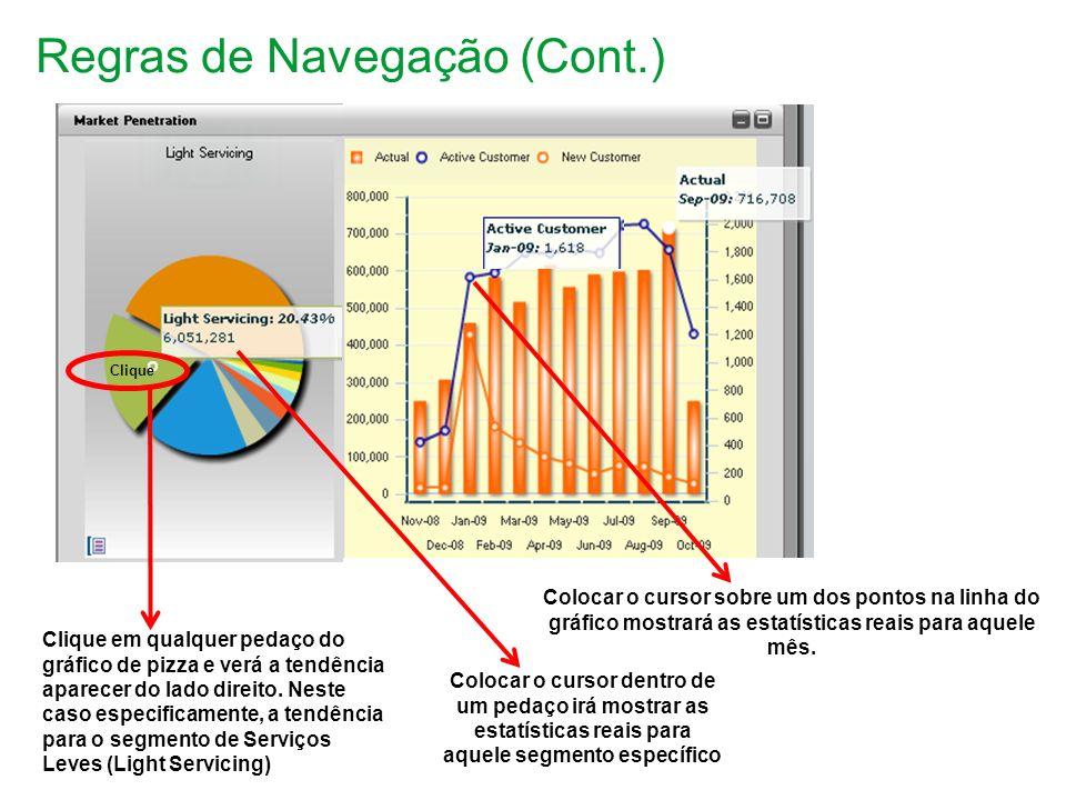 Regras de Navegação (Cont.) Clique em qualquer pedaço do gráfico de pizza e verá a tendência aparecer do lado direito.