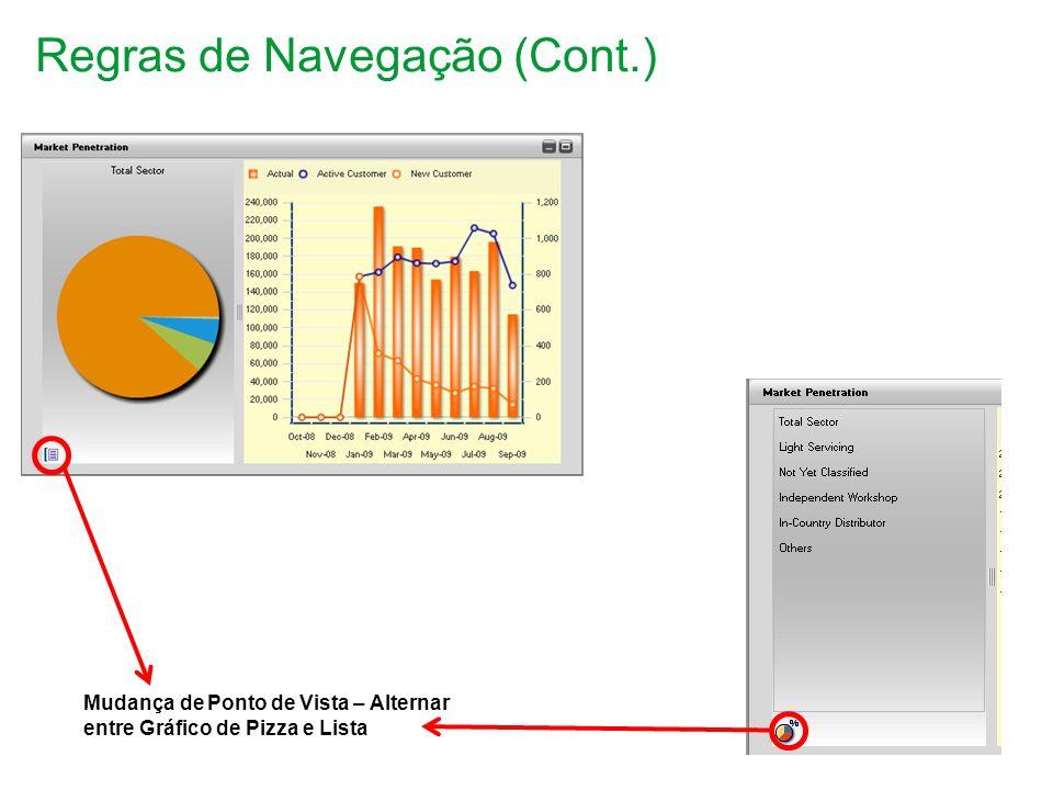 Regras de Navegação (Cont.) Mudança de Ponto de Vista – Alternar entre Gráfico de Pizza e Lista