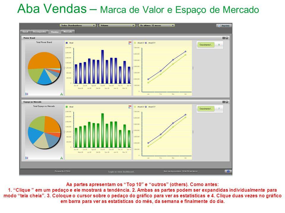 Aba Vendas – Marca de Valor e Espaço de Mercado Aa partes apresentam os Top 10 e outros (others).