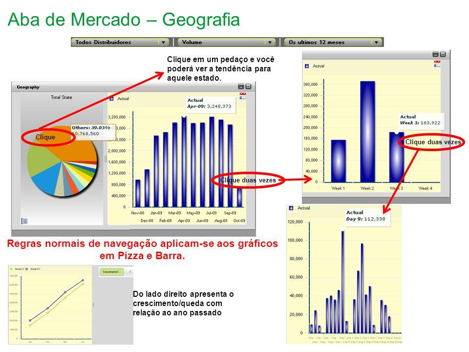 Aba de Mercado – Geografia Clique Clique duas vezes Clique em um pedaço e você poderá ver a tendência para aquele estado.