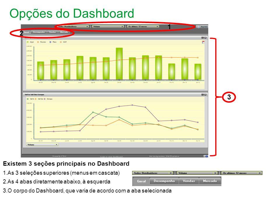 Opções de Dashboard – Aba Geral Consiste em 2 partes 1.Superior apresenta o desempenho.