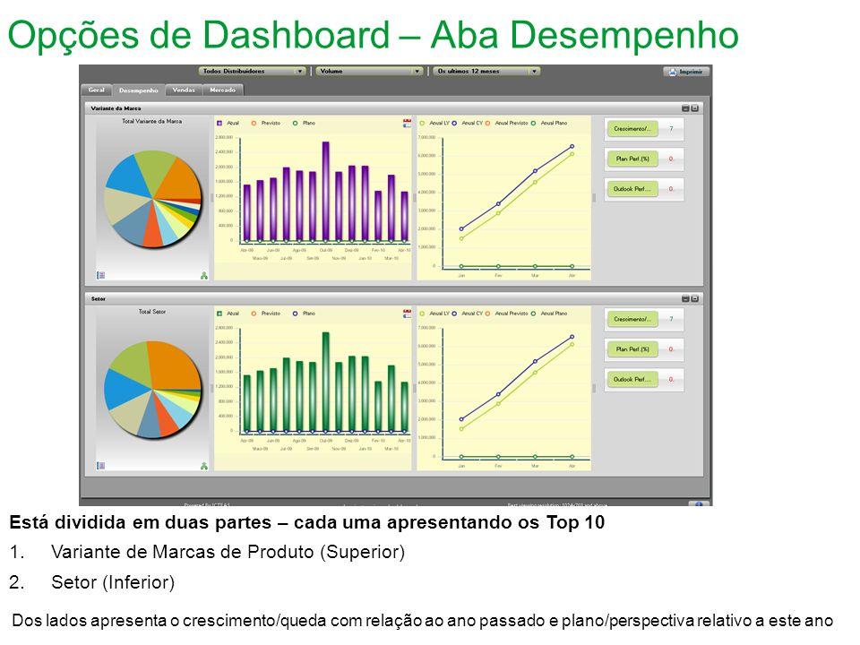 Opções de Dashboard – Aba Desempenho Está dividida em duas partes – cada uma apresentando os Top 10 1.Variante de Marcas de Produto (Superior) 2.Setor (Inferior) Dos lados apresenta o crescimento/queda com relação ao ano passado e plano/perspectiva relativo a este ano
