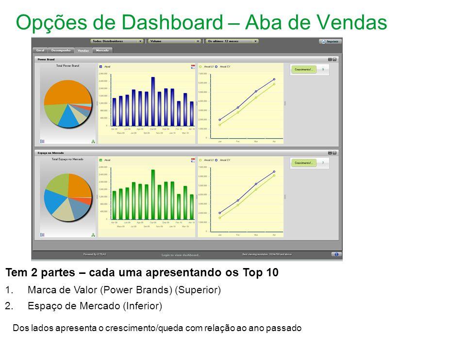 Opções de Dashboard – Aba de Vendas Tem 2 partes – cada uma apresentando os Top 10 1.Marca de Valor (Power Brands) (Superior) 2.Espaço de Mercado (Inferior) Dos lados apresenta o crescimento/queda com relação ao ano passado