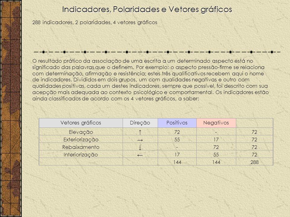 Indicadores, Polaridades e Vetores gráficos 288 indicadores, 2 polaridades, 4 vetores gráficos O resultado prático da associação de uma escrita a um determinado aspecto está no significado das palavras que o definem.