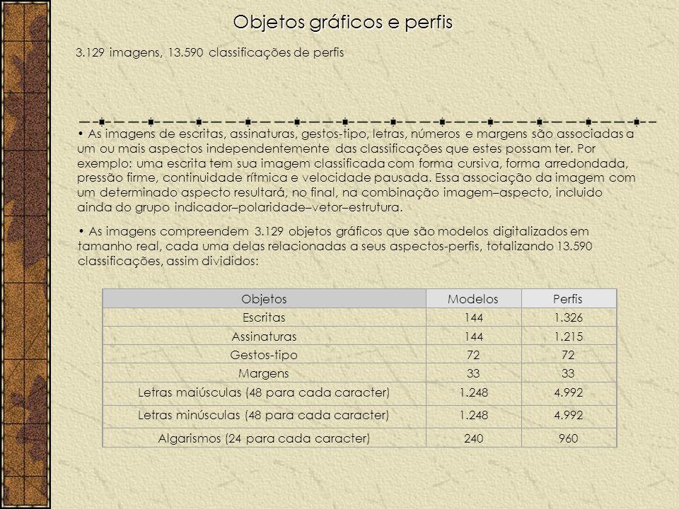 Objetos gráficos e perfis 3.129 imagens, 13.590 classificações de perfis As imagens de escritas, assinaturas, gestos-tipo, letras, números e margens são associadas a um ou mais aspectos independentemente das classificações que estes possam ter.