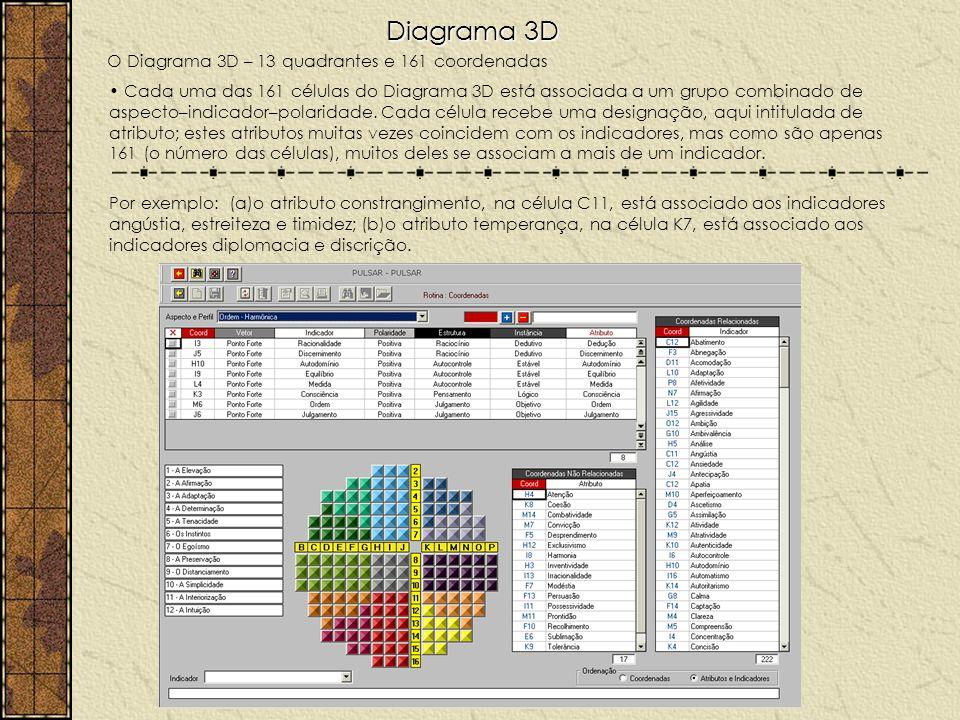 Diagrama 3D O Diagrama 3D – 13 quadrantes e 161 coordenadas Cada uma das 161 células do Diagrama 3D está associada a um grupo combinado de aspecto–ind
