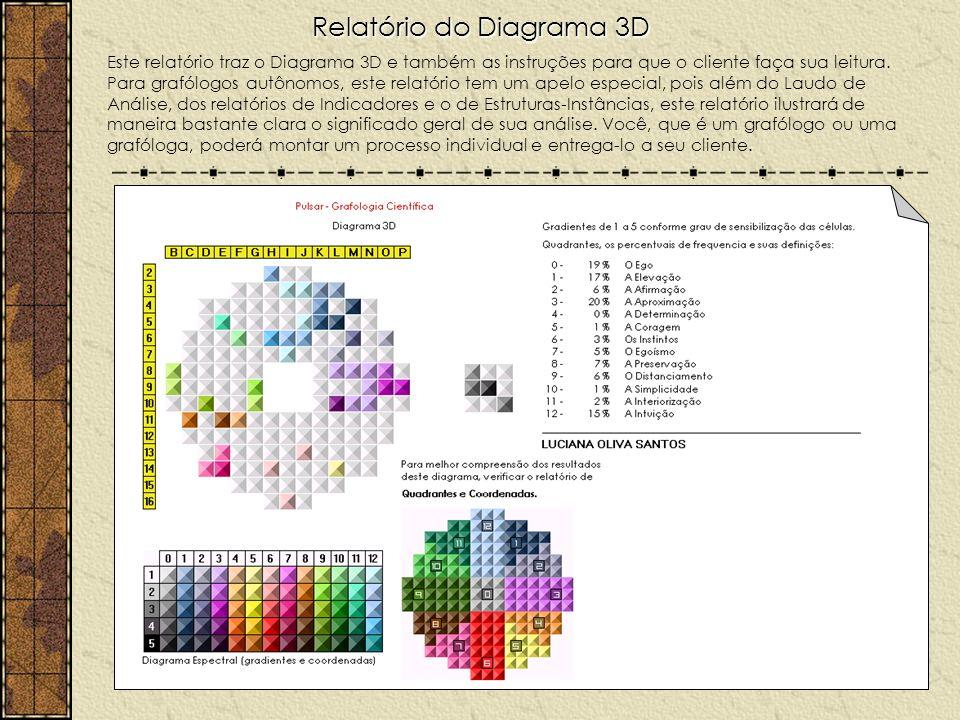 Relatório do Diagrama 3D Este relatório traz o Diagrama 3D e também as instruções para que o cliente faça sua leitura. Para grafólogos autônomos, este