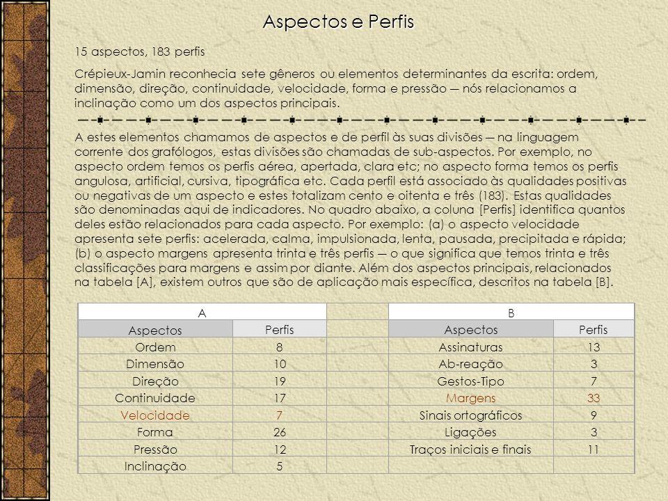 Aspectos e Perfis 15 aspectos, 183 perfis Crépieux-Jamin reconhecia sete gêneros ou elementos determinantes da escrita: ordem, dimensão, direção, continuidade, velocidade, forma e pressão nós relacionamos a inclinação como um dos aspectos principais.
