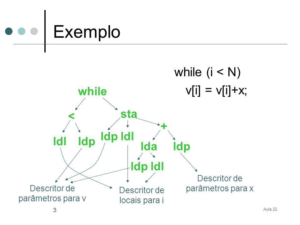 Aula 22 3 Exemplo while (i < N) v[i] = v[i]+x; Descritor de locais para i ldl Descritor de parâmetros para v Descritor de parâmetros para x while < ld