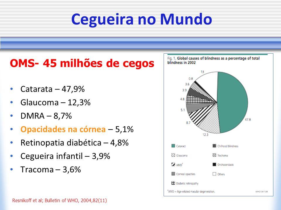 Cegueira no Mundo Catarata – 47,9% Glaucoma – 12,3% DMRA – 8,7% Opacidades na córnea – 5,1% Retinopatia diabética – 4,8% Cegueira infantil – 3,9% Tracoma – 3,6% Resnikoff et al; Bulletin of WHO, 2004,82(11) OMS- 45 milhões de cegos