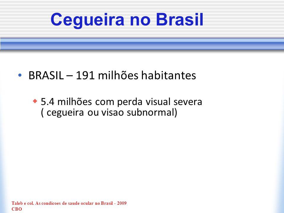 BRASIL – 191 milhões habitantes 5.4 milhões com perda visual severa ( cegueira ou visao subnormal) Cegueira no Brasil Taleb e col. As condicoes de sau