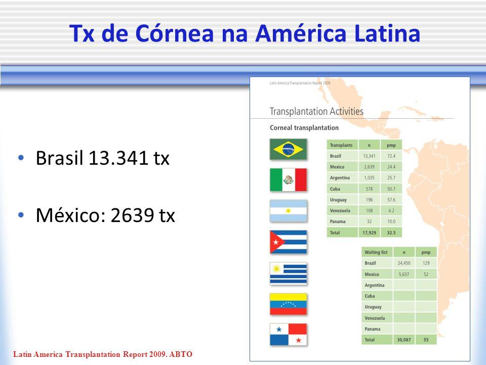 Tx de Córnea na América Latina Brasil 13.341 tx México: 2639 tx Latin America Transplantation Report 2009.