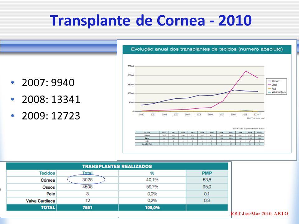 Transplante de Cornea - 2010 2007: 9940 2008: 13341 2009: 12723 RBT Jan/Mar 2010. ABTO