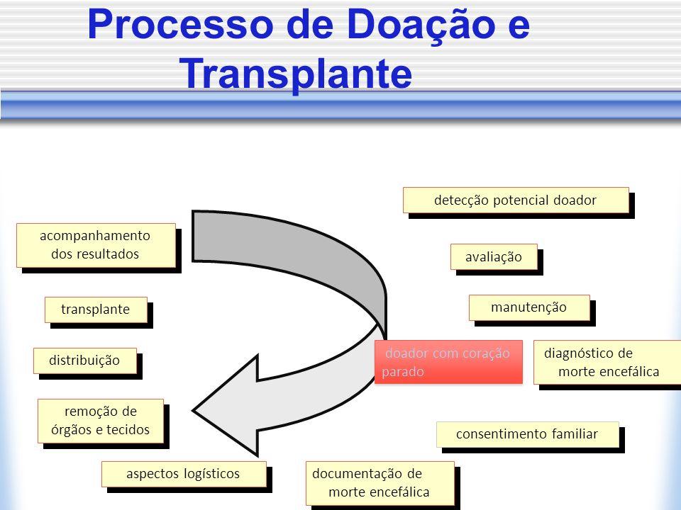 detecção potencial doador avaliação manutenção diagnóstico de morte encefálica diagnóstico de morte encefálica consentimento familiar documentação de
