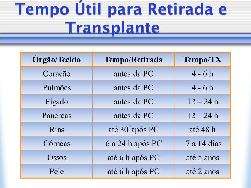 Órgão/TecidoTempo/RetiradaTempo/TX Coraçãoantes da PC4 - 6 h Pulmõesantes da PC4 - 6 h Fígadoantes da PC12 – 24 h Pâncreasantes da PC12 – 24 h Rinsaté 30´após PCaté 48 h Córneas6 a 24 h após PC 7 a 14 dias Ossosaté 6 h após PCaté 5 anos Peleaté 6 h após PCaté 2 anos
