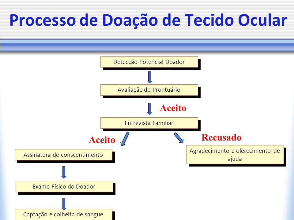 Processo de Doação de Tecido Ocular Detecção Potencial Doador Avaliação do Prontuário Entrevista Familiar Assinatura de conscentimento Agradecimento e