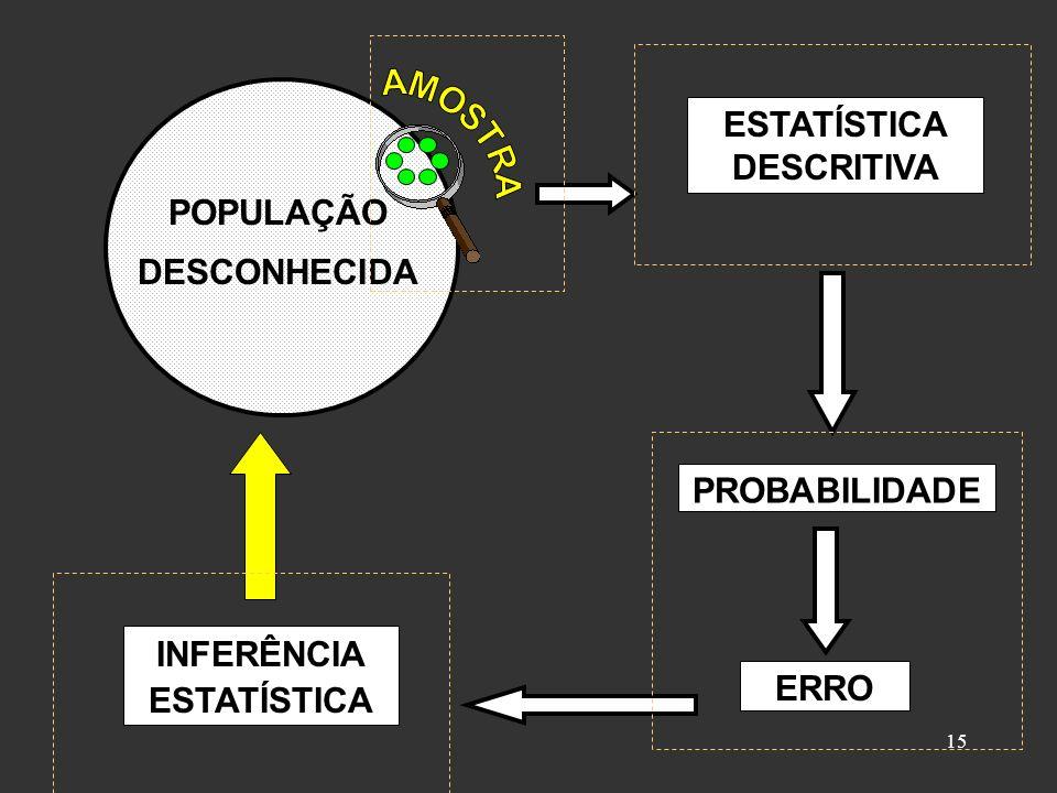 15 ESTATÍSTICA DESCRITIVA PROBABILIDADE ERRO INFERÊNCIA ESTATÍSTICA POPULAÇÃO DESCONHECIDA ESTATÍSTICA DESCRITIVA