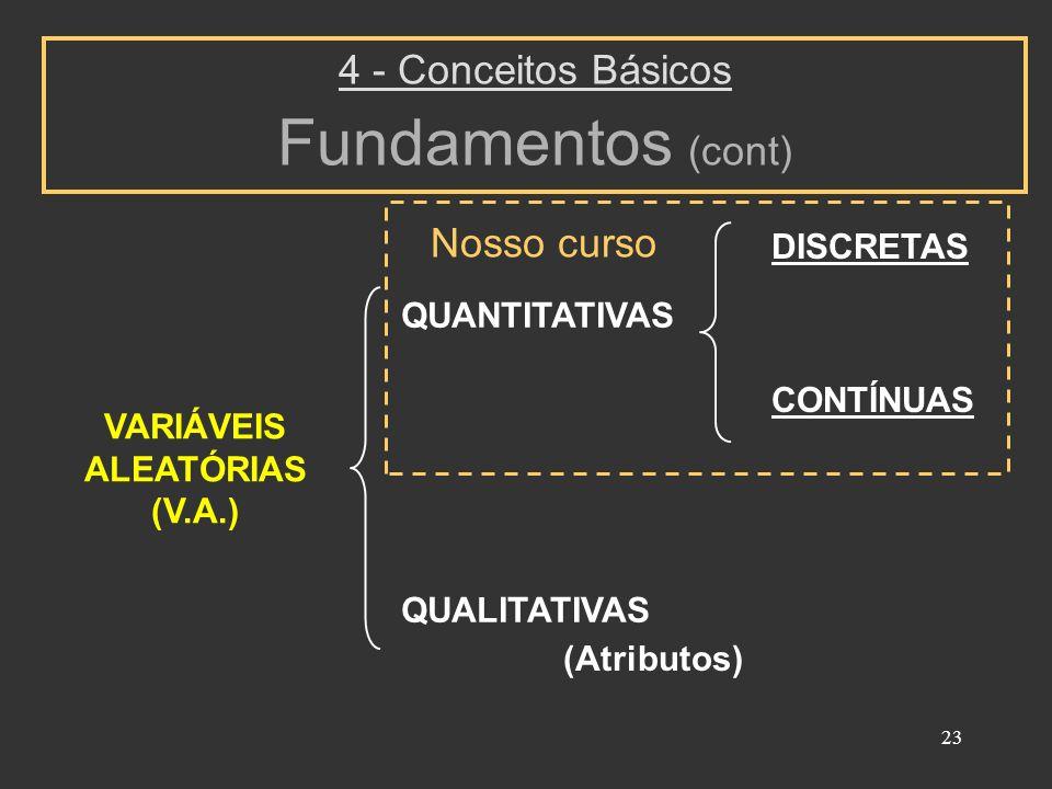 23 VARIÁVEIS ALEATÓRIAS (V.A.) QUANTITATIVAS QUALITATIVAS DISCRETAS CONTÍNUAS 4 - Conceitos Básicos Fundamentos (cont) (Atributos) Nosso curso