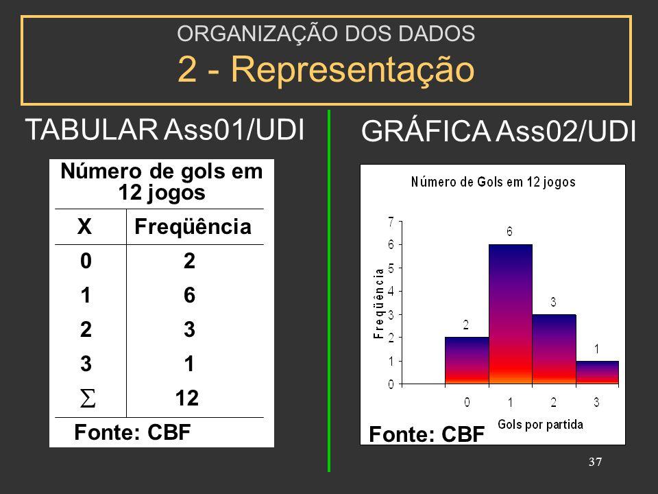37 ORGANIZAÇÃO DOS DADOS 2 - Representação Número de gols em 12 jogos X Freqüência 0 2 1 6 2 3 3 1 12 Fonte: CBF TABULAR Ass01/UDI GRÁFICA Ass02/UDI Fonte: CBF