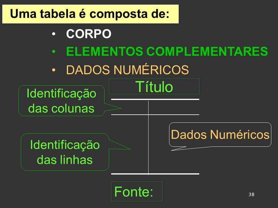 38 Uma tabela é composta de: CORPO Título Fonte: Identificação das colunas Identificação das linhas Dados Numéricos ELEMENTOS COMPLEMENTARES DADOS NUM