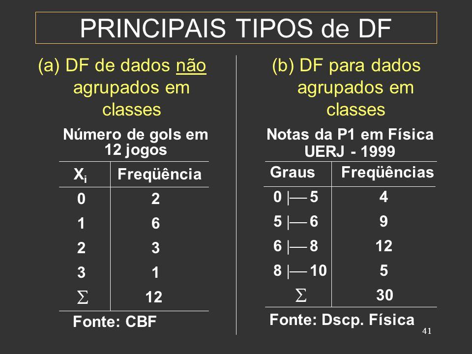 41 PRINCIPAIS TIPOS de DF (a) DF de dados não agrupados em classes (b) DF para dados agrupados em classes Número de gols em 12 jogos X i Freqüência 0 2 1 6 2 3 3 1 12 Fonte: CBF Notas da P1 em Física UERJ - 1999 Graus Freqüências 0 5 4 5 6 9 6 8 12 8 10 5 30 Fonte: Dscp.