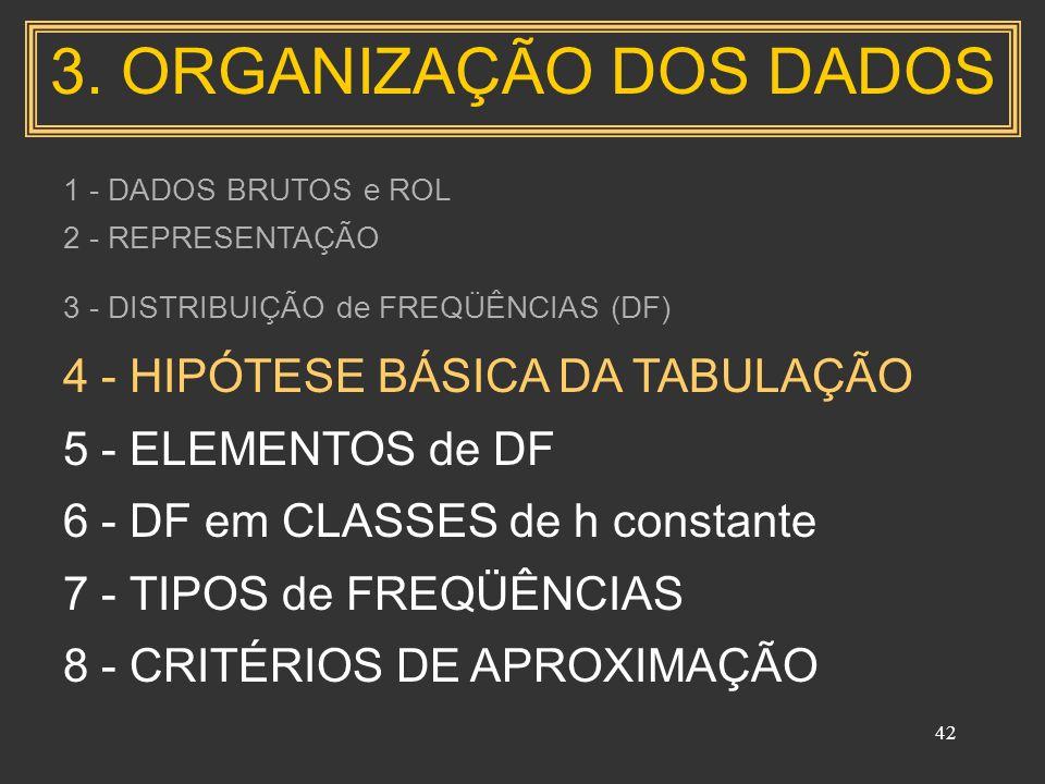 42 1 - DADOS BRUTOS e ROL 2 - REPRESENTAÇÃO 3 - DISTRIBUIÇÃO de FREQÜÊNCIAS (DF) 4 - HIPÓTESE BÁSICA DA TABULAÇÃO 5 - ELEMENTOS de DF 6 - DF em CLASSES de h constante 7 - TIPOS de FREQÜÊNCIAS 8 - CRITÉRIOS DE APROXIMAÇÃO 3.