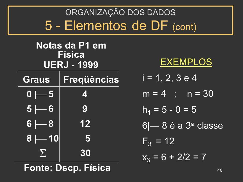 46 Notas da P1 em Física UERJ - 1999 Graus Freqüências 0 5 4 5 6 9 6 8 12 8 10 5 30 Fonte: Dscp. Física EXEMPLOS i = 1, 2, 3 e 4 m = 4 ; n = 30 h 1 =